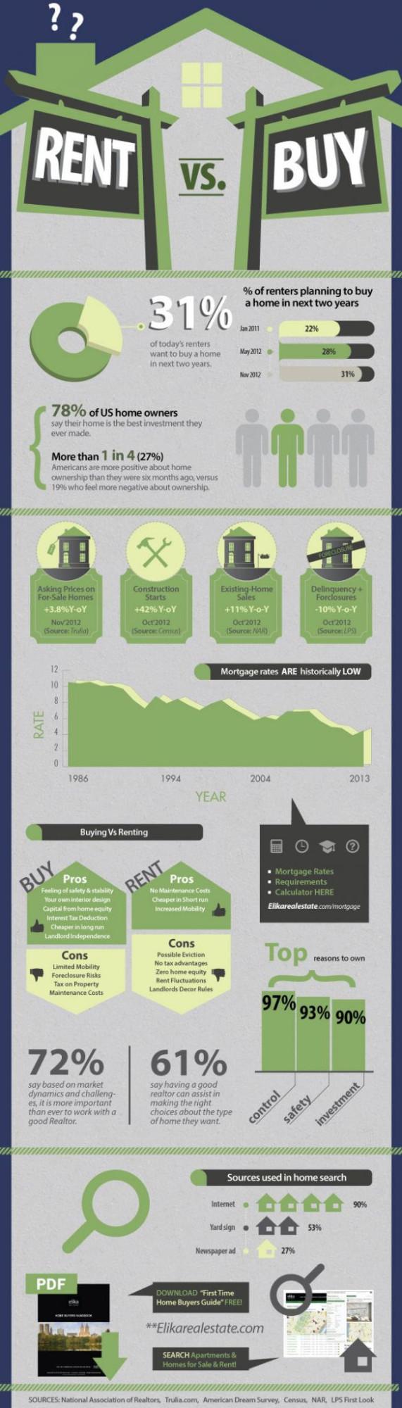 Buy vs. Rent Infographic