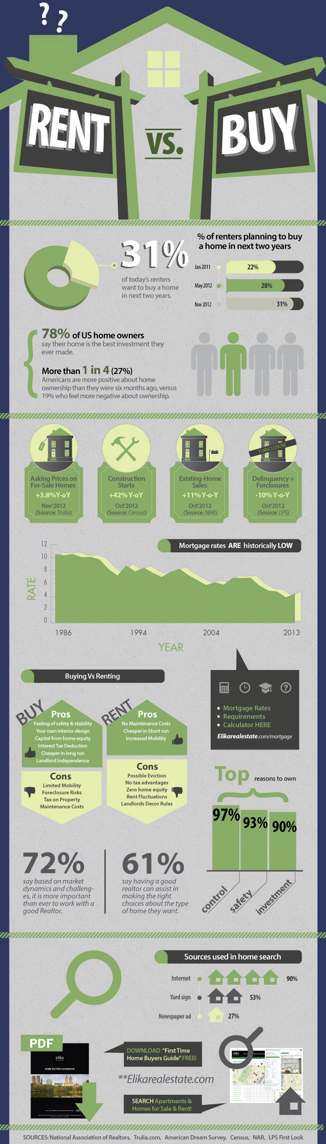Buying a home VS renting a home Infographic