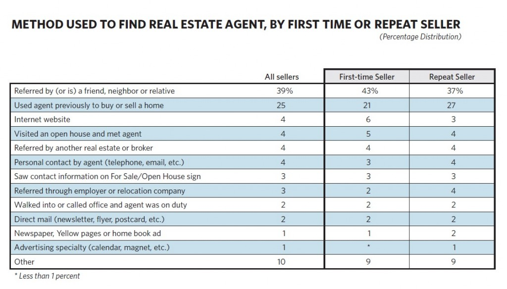 Despite the Internet, Homebuyers are Using Real Estate Agents