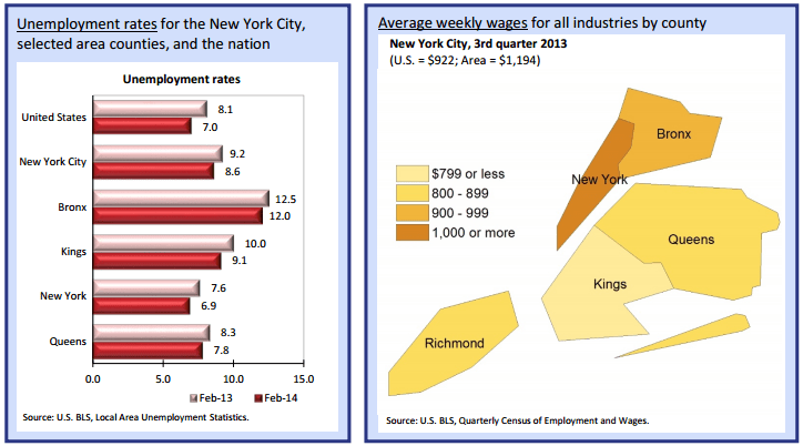NYC Employment Trends Positive for Housing