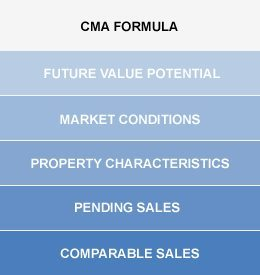 Valuation Of Commercial Property Formula